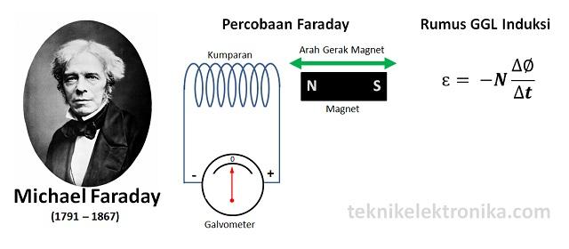 Pengertian Hukum Faraday dan Bunyi Hukum Faraday