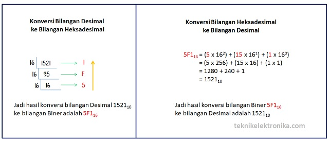 Cara Konversi Bilangan Desimal ke Bilangan Heksadesimal