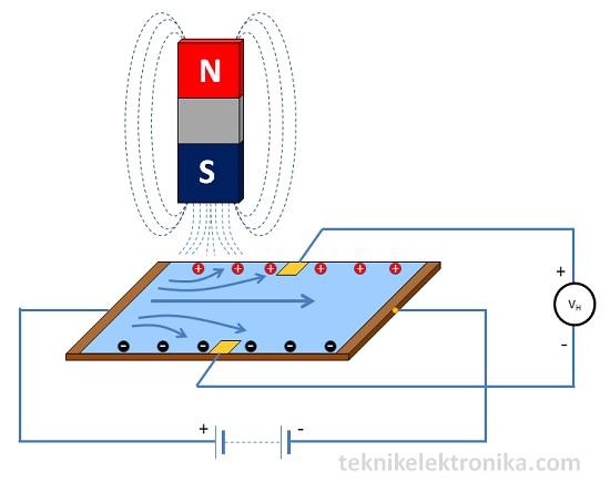Prinsip Kerja Sensor Efek Hall (Sensor Hall Effect)