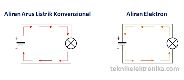 Pengertian arus listrik electric current teknik elektronika aliran arus listrik konvensional conventional current flow ccuart Choice Image