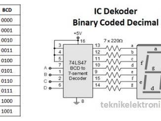 Pengertian BCD (Binary Coded Decimal) dan Cara Konversi BCD ke bilangan Desimal