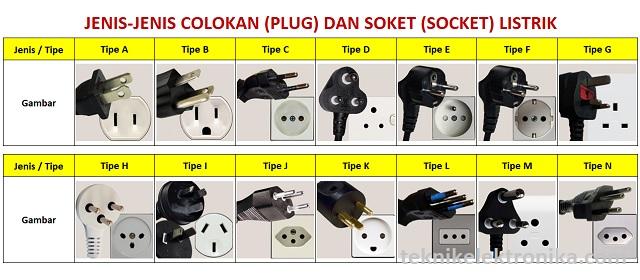 Jenis-jenis Colokan Listrik dan Soket Listrik (Power Plug ...