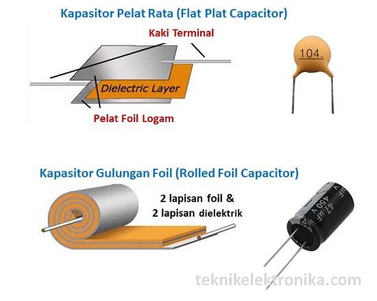 Struktur Kapasitor (Flat dan Roll)