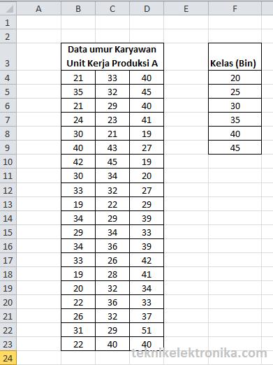 Tabel Data dan Kelas untuk Histogram di Excel