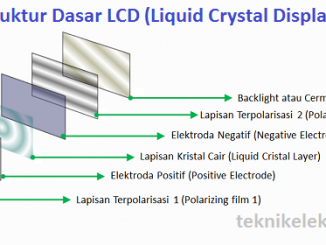 Pengertian LCD (Liquid Crystal Display) dan Prinsip Kerjanya