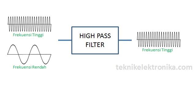 Pengertian High Pass Filter (HPF) atau Tapis Lolos Atas