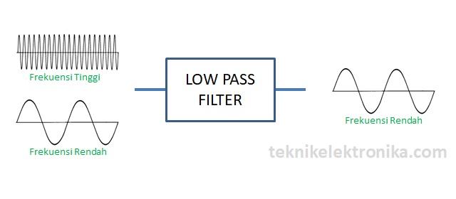 Pengertian Low Pass Filter (LPF) atau Tapis Lolos Bawah