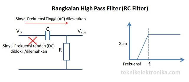 Rangkaian HPF RC Filter