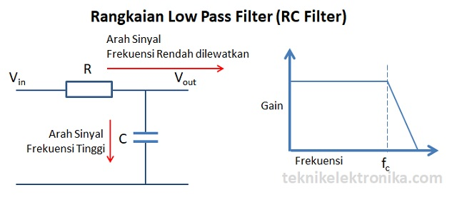 Rangkaian LPF RC Filter