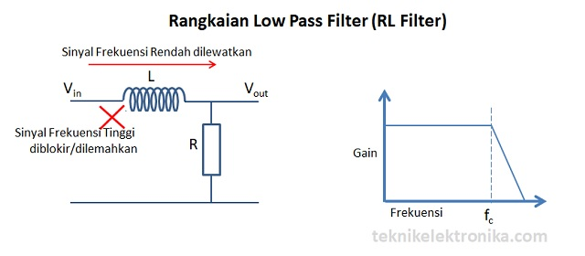 Rangkaian LPF RL Filter