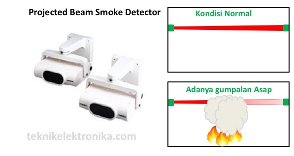 Projected Beam Smoke Detector