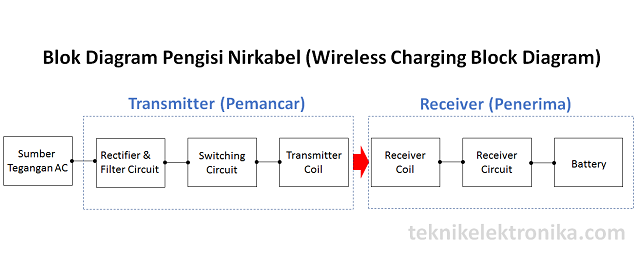 Cara Kerja Wireless Charger