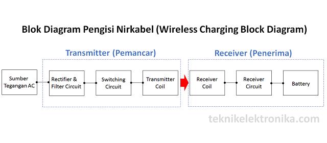 Cara Kerja Wireless Charger