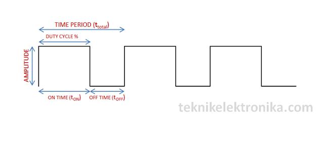 Pengertian PWM (Pulse Width Modulation)