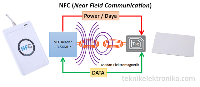 Pengertian NFC dan cara kerjanya