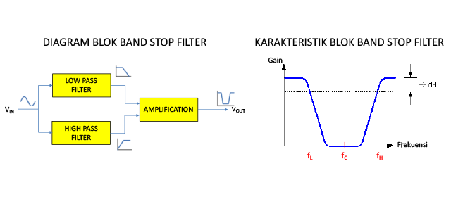 Pengertian Band Stop Filter - Diagram Blok dan Karakteristik Band Stop Filter