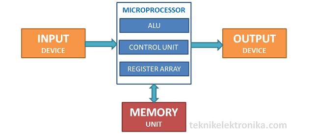Pengertian Mikroprosesor dan cara kerja Mikroprosesor
