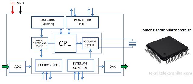 Pengertian Mikrokontroler (Microcontroller) serta Diagram Blok dan Struktur Mikrokontroler