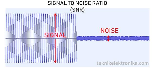 Pengertian Signal To Noise (SNR)