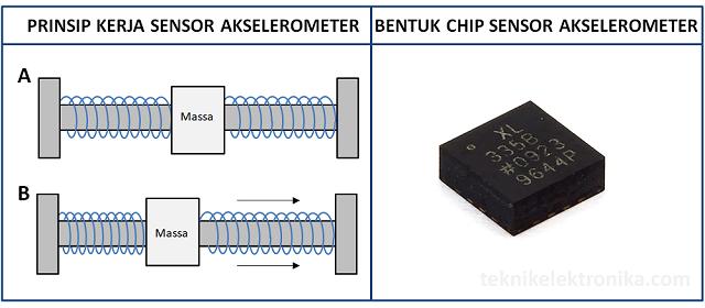 Pengertian Sensor Akselerometer
