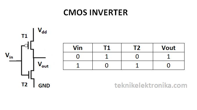 CMOS INVERTER - pengertian CMOS dan cara kerja CMOS