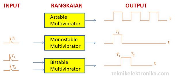 Pengertian Multivibrator dan Jenis-jenis Multivibrator