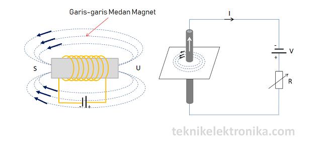 pengertian Elektromagnet